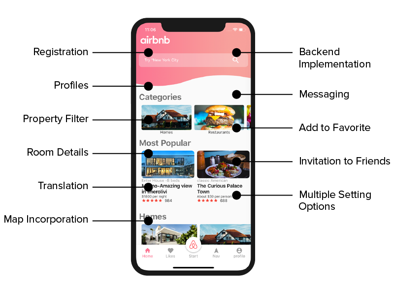 Prime features of Airbnb mobile app