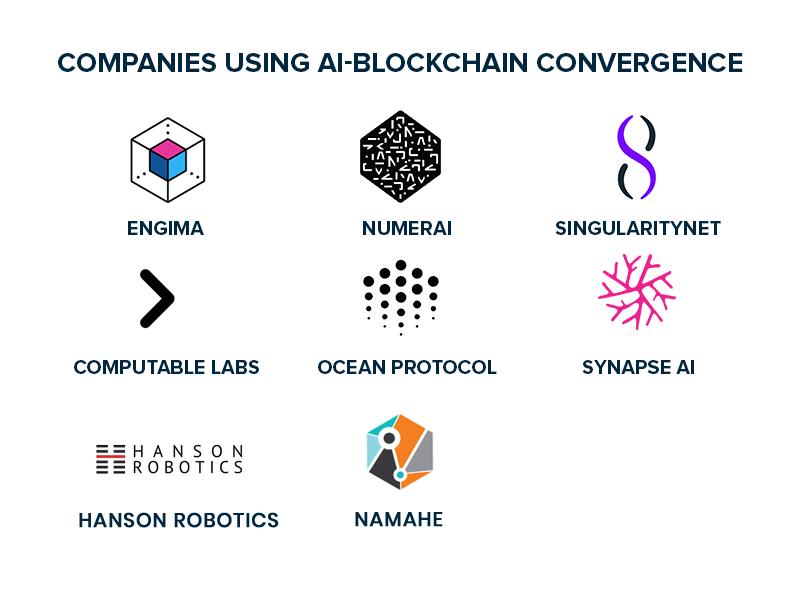 Companies Using AI Blockchain Convergence