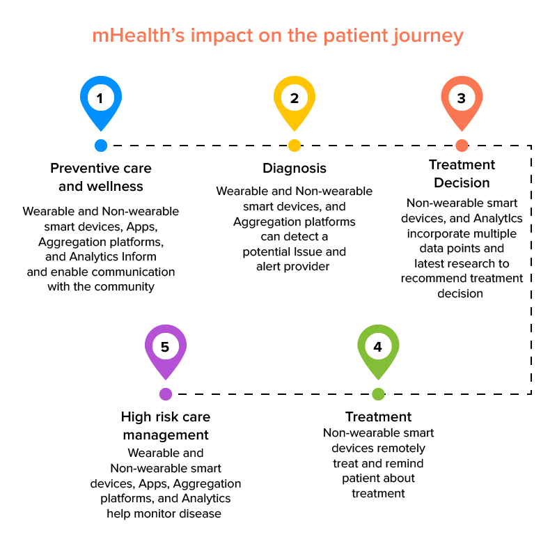 mHealth impact on patient journey