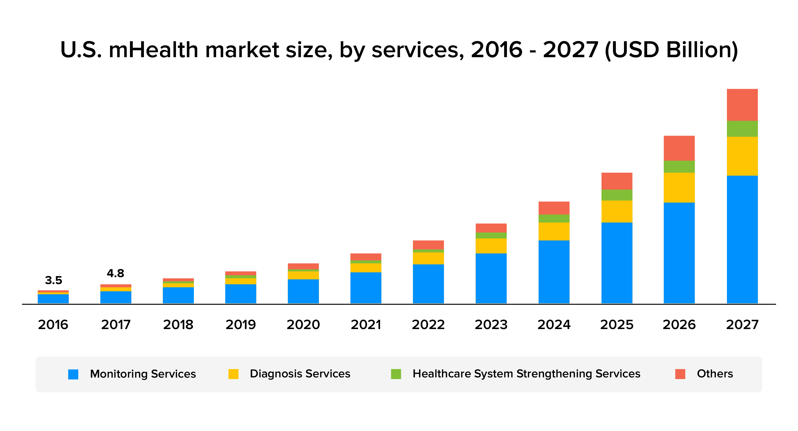 us mhealth market size stats