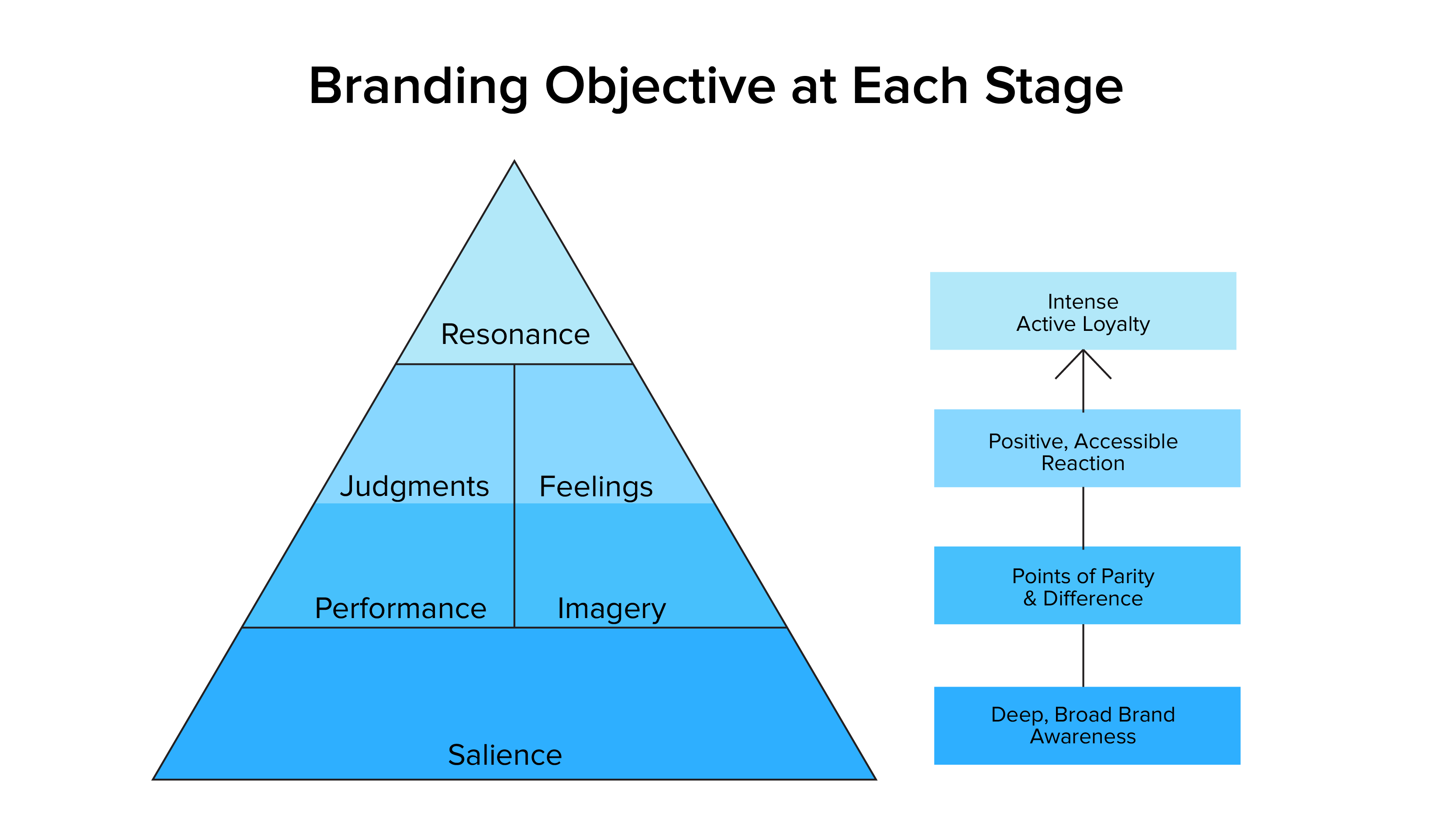 Branding Objective at Each Stage