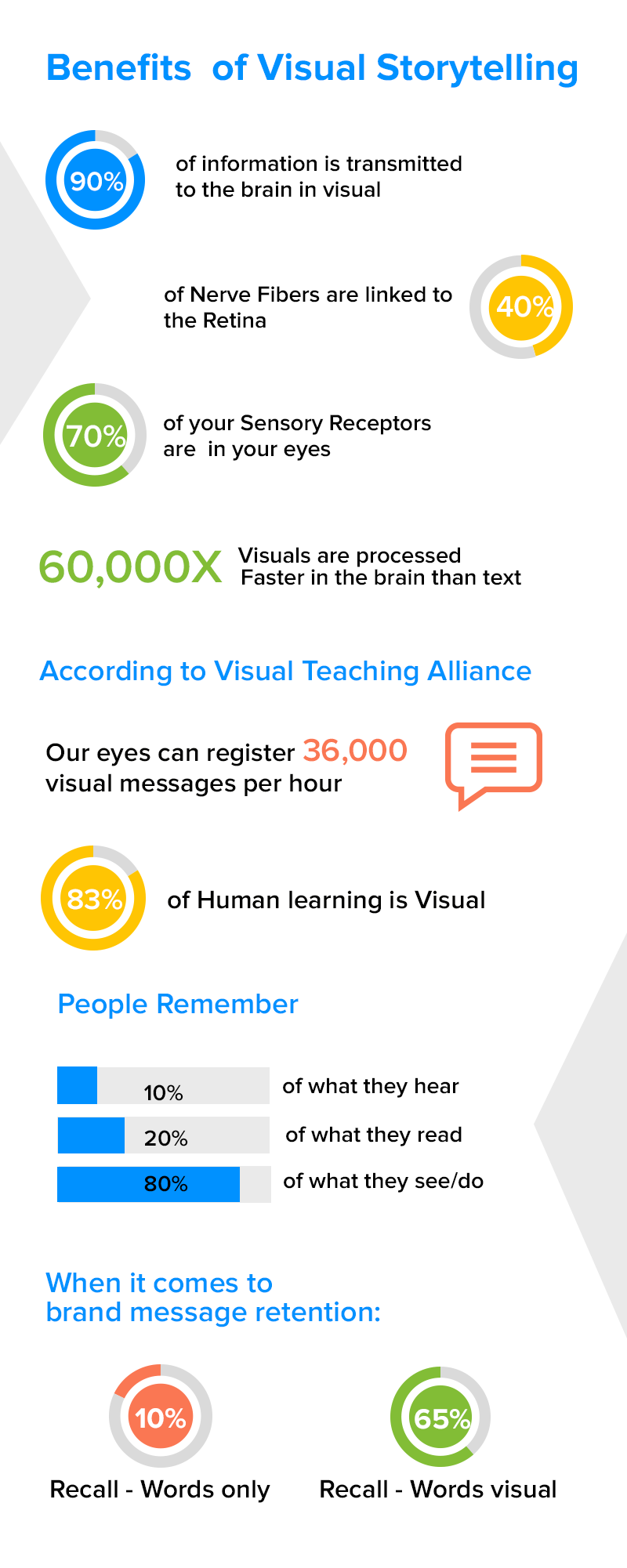 Why Is Visual Storytelling Important