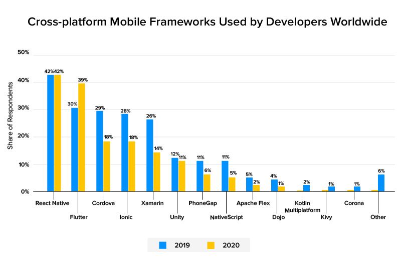 Cross-platform mobile framework used by developers