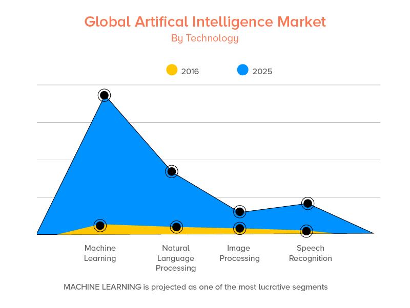 Global Artificial Intelligence Market