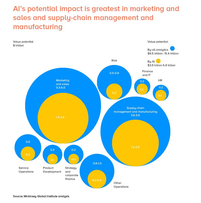 AI's Potential Impact