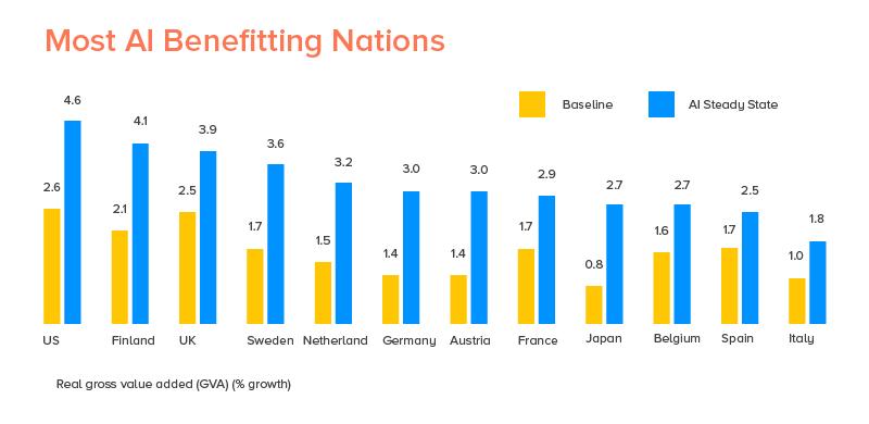 Most AI Benefitting Nation