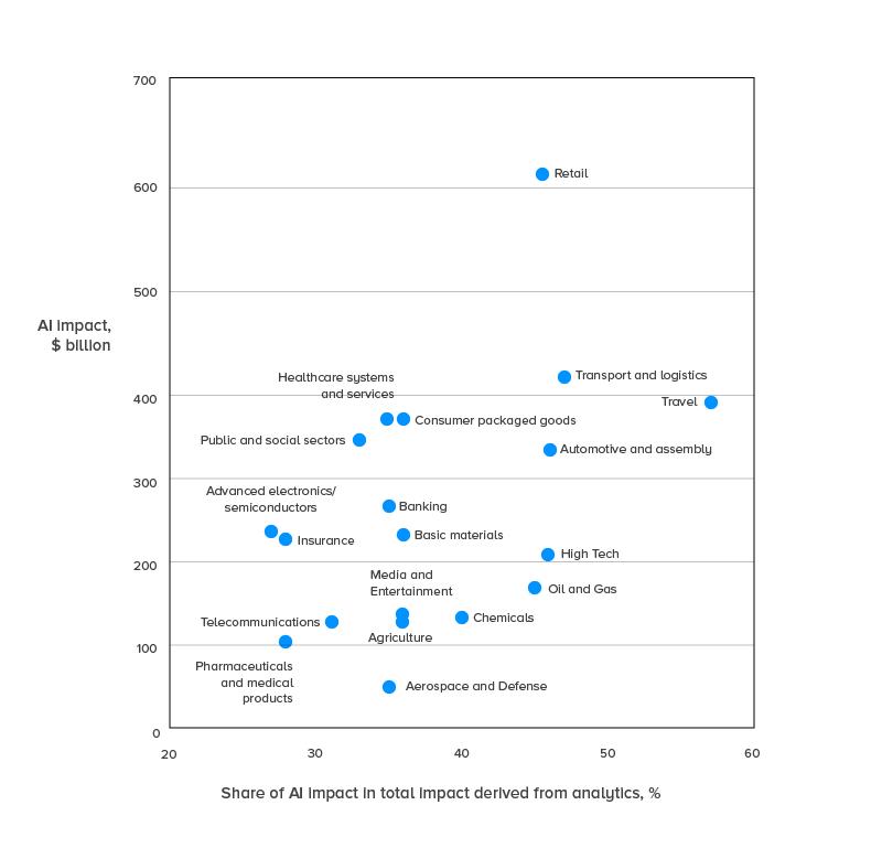 share of AI impact on total impact