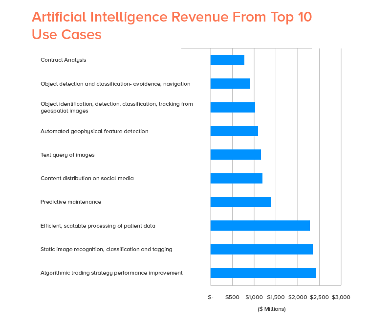 AI Revenues from Top 10 Use Cases