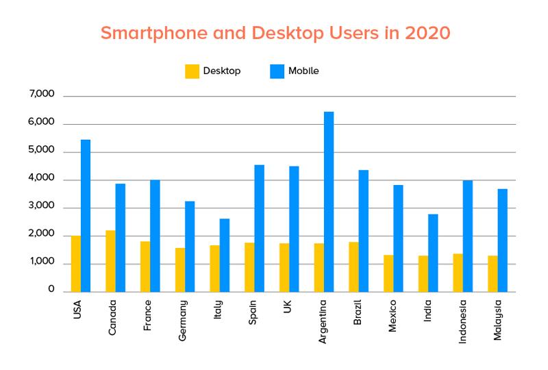 Smartphone and Desktop Users