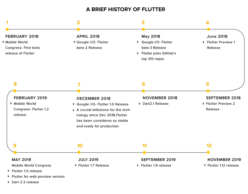 History of flutter