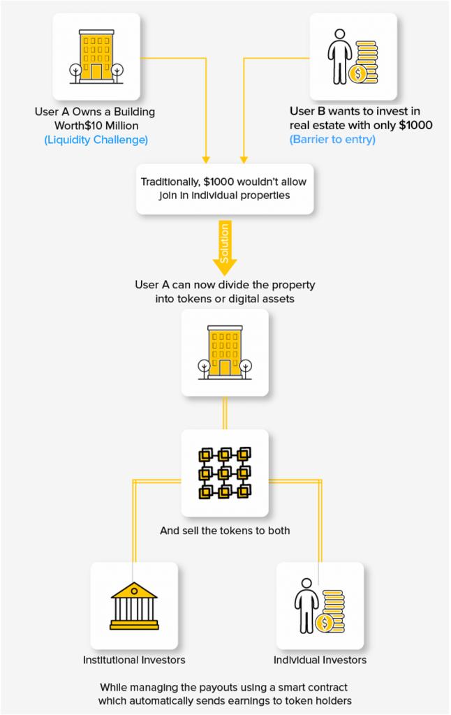 benefits of development of tokenized assets.