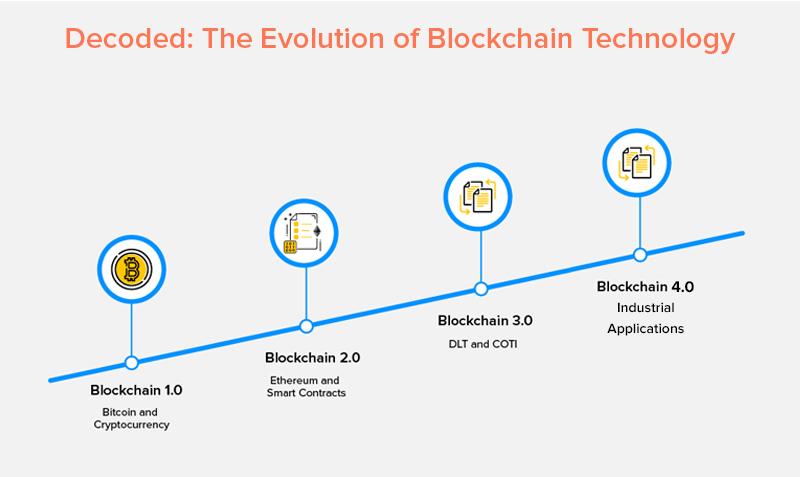The Evolution of Blockchain Technology