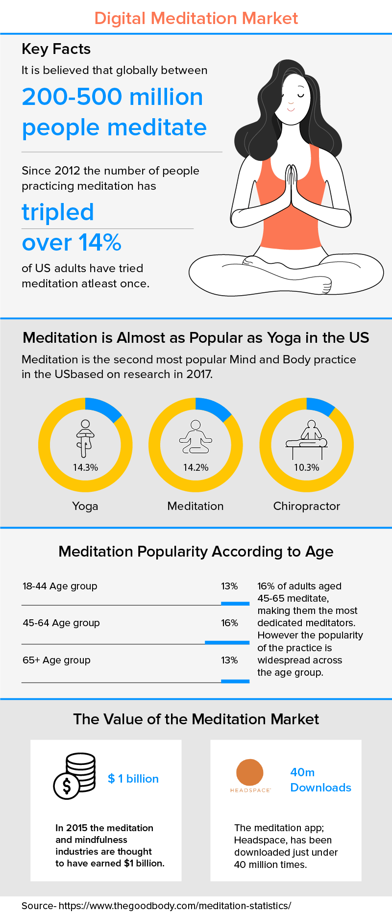 Digital Meditation Market