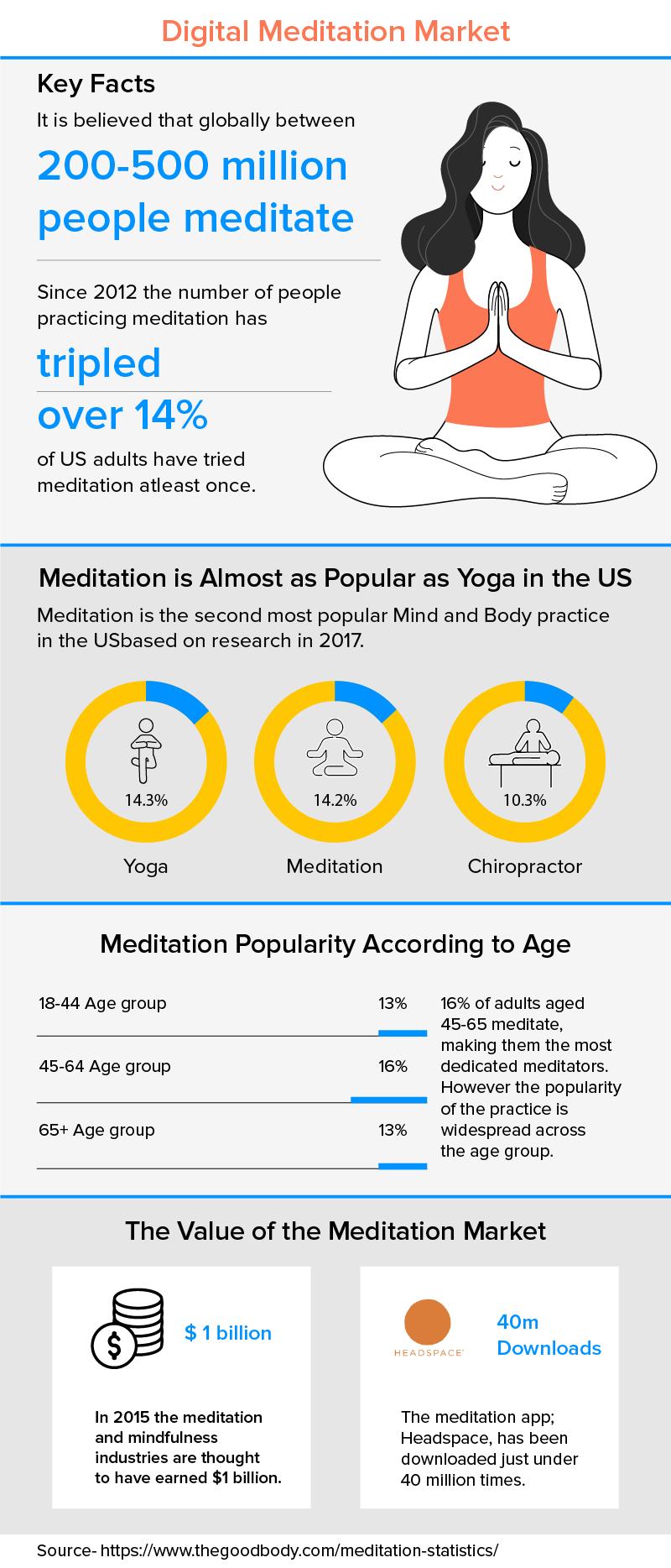 Digital Meditation Market