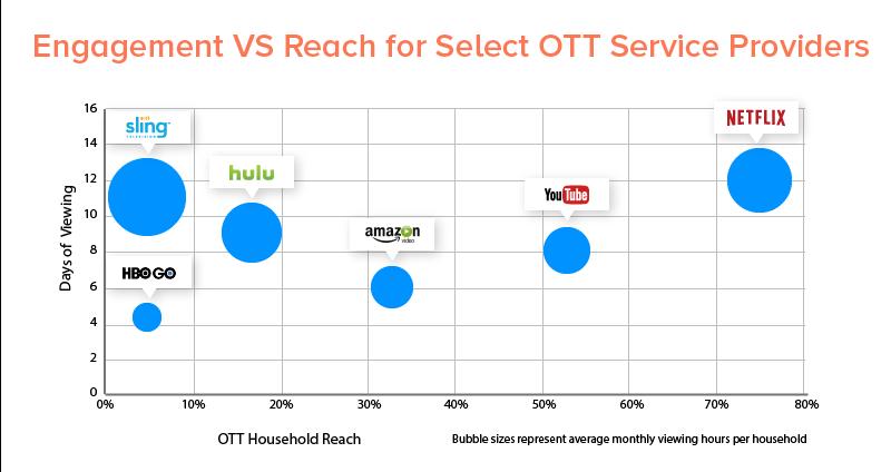 Engagement-VS-Reach-for-Select-OTT-Service-Providers