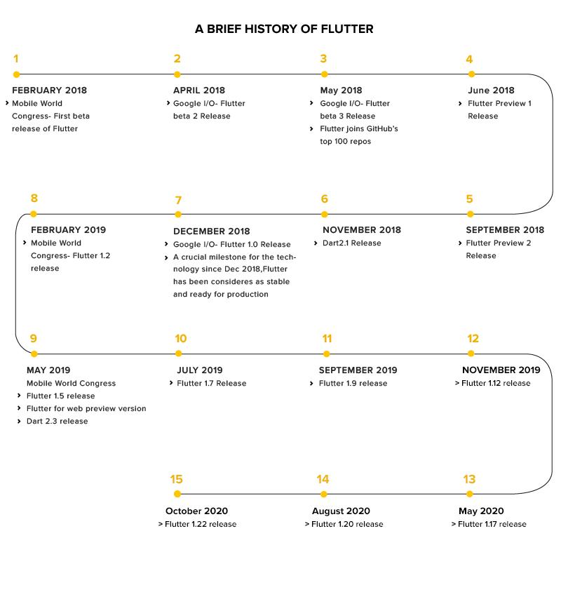 Flutter Timeline