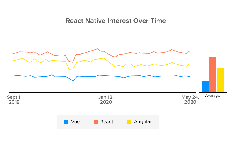 React Native Interest Over Time