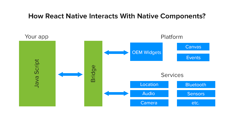 How React Native Interacts With Native Components_