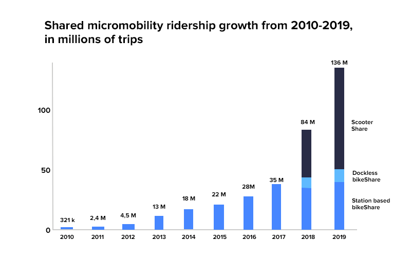 shared micromobility