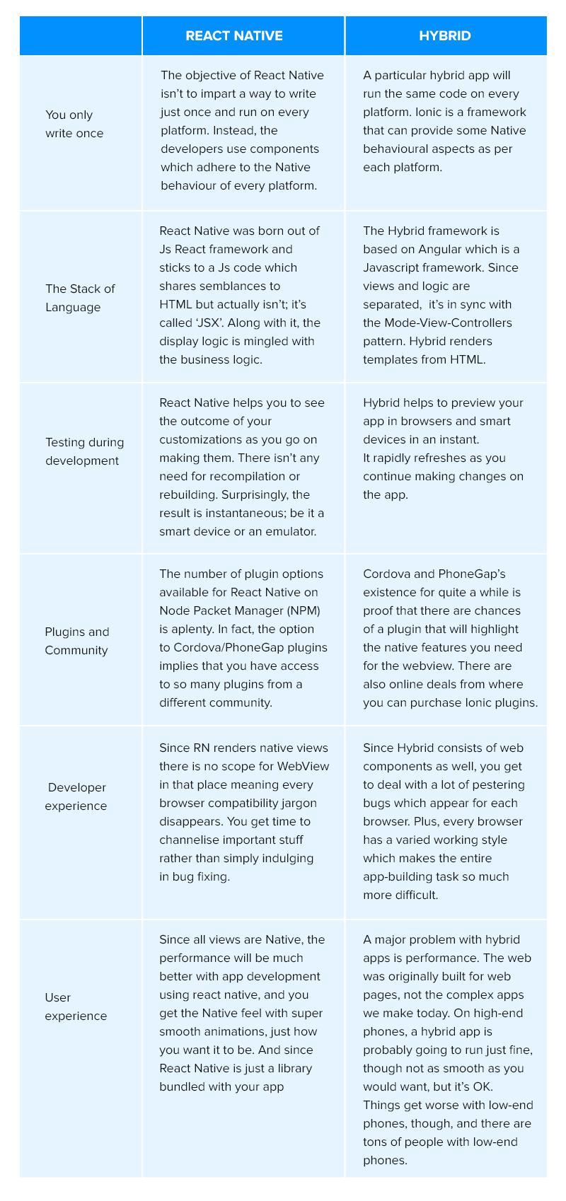 React Native vs Hybrid - A Comparative Chart