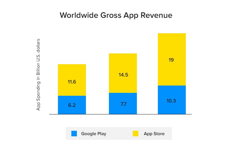 World-wide Gross App Revenue