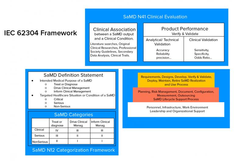 IEC-62304-Framework