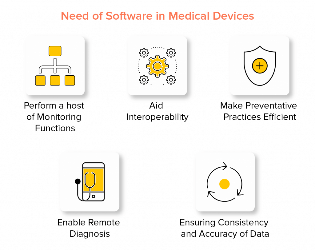 Need of Software in Medical Devices