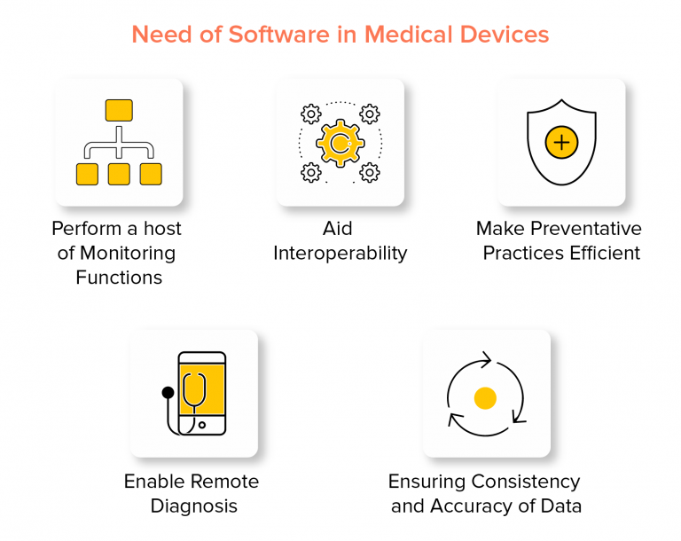 Need-of-Software-in-Medical-Devices