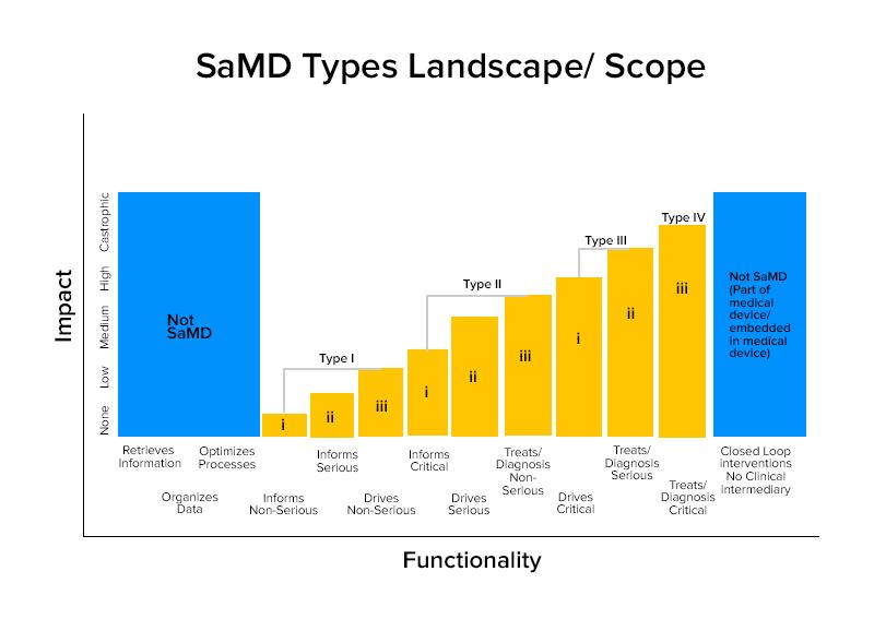 SaMD types landscape