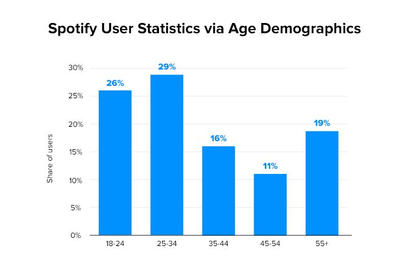 Spotify User Statistics via Age Demographics