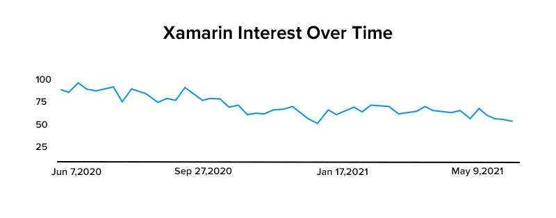 Xamarin Interest Over Time