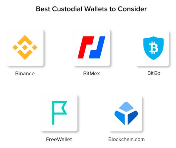 Best custodial wallets