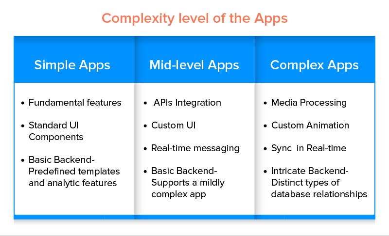 App Complexity Level