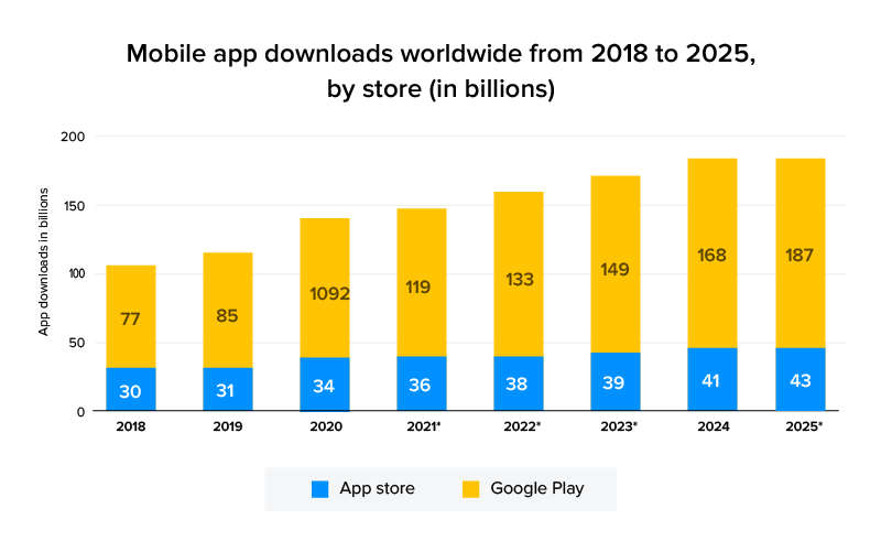 Android app downloads