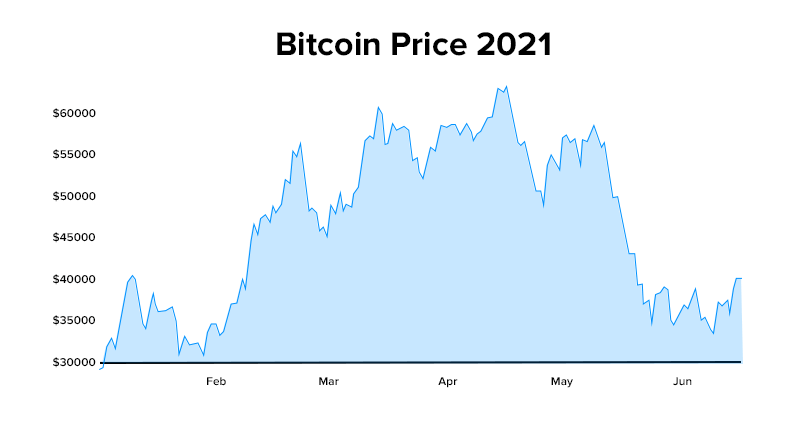 Bitcoin Price 2021