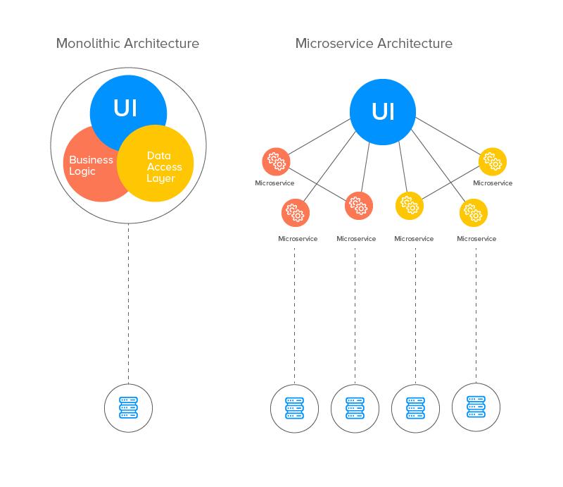 Microservices-vs-Monolithic-Architecture-Advantages-and-Disadvantages