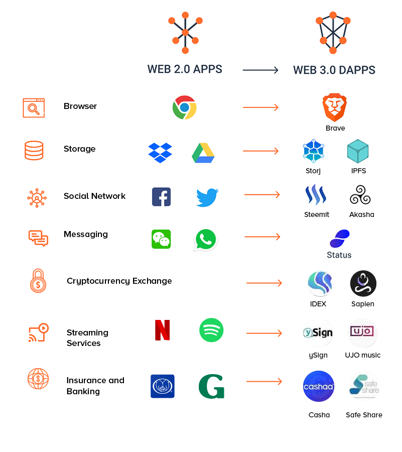 Web-3.0-dapps-Real-Life-Examples