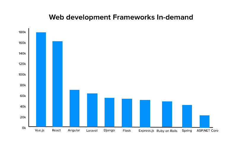 Web development Frameworks In-demand