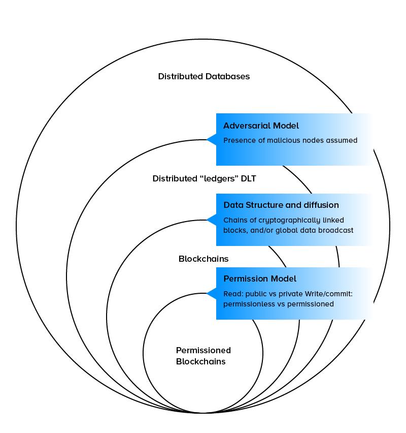 Blockchain and DLT Relation