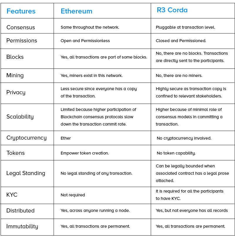 Comparision of Blockchain vs DLT