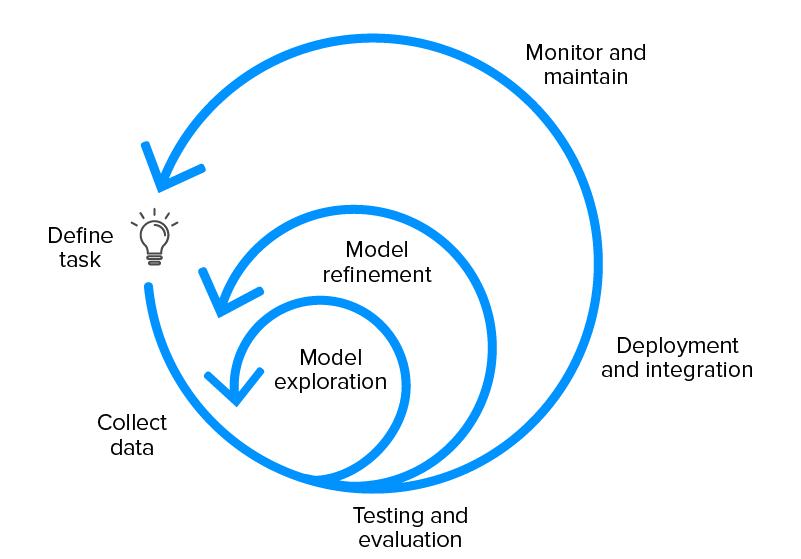 ML development lifecycle
