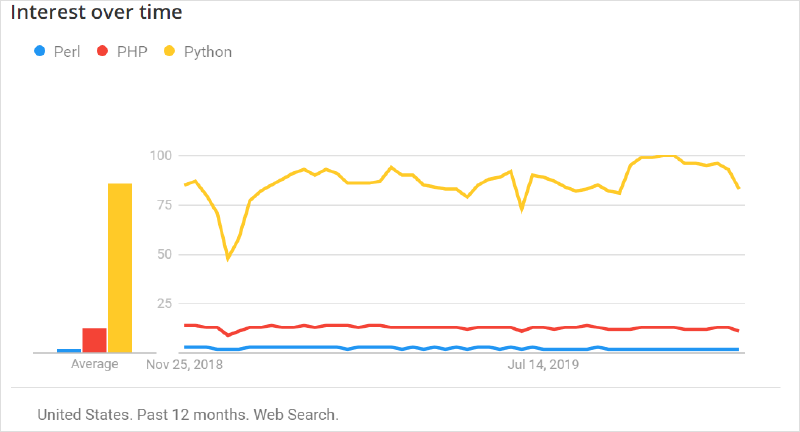 Market Popularity of Python and PHP