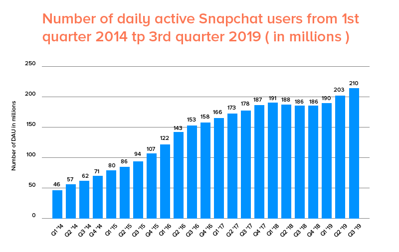 Number of daily active snapchat users 2014-2019