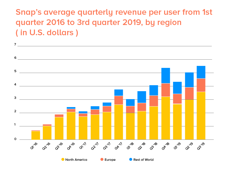 Region Wise Snapchat average quarterly revenue 2016-2019