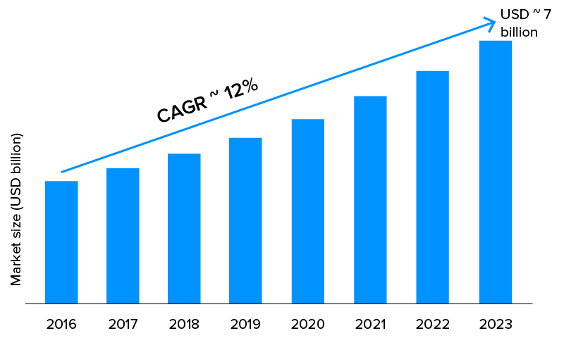 Smart Parking Management Market Size