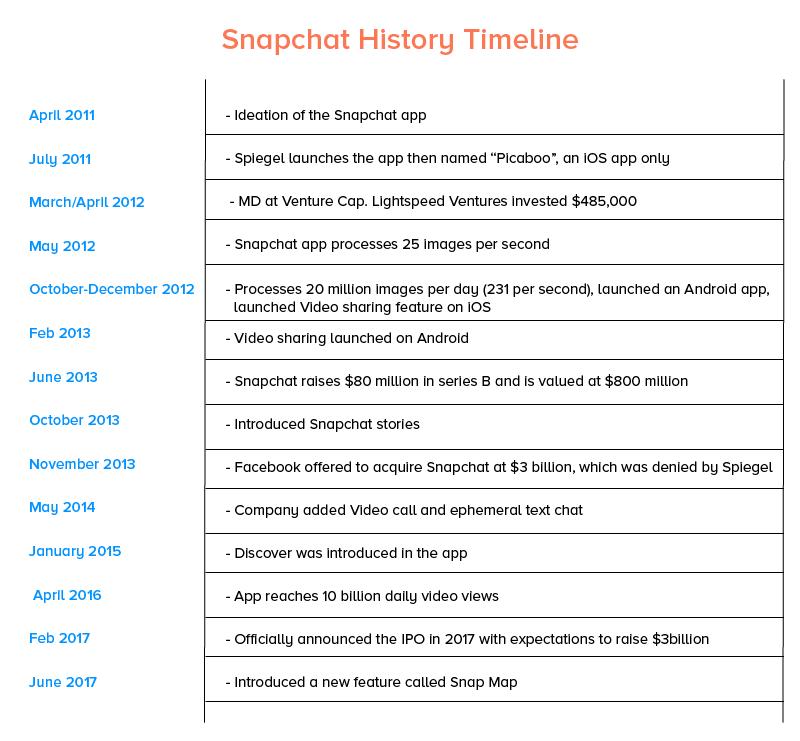 Snapchat History Timeline