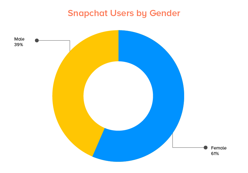 Snapchat Users by Gender