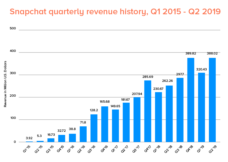 Snapchat quarterly revenue history, Q1 2015- Q 2019