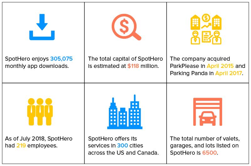 SpotHero App Statistics