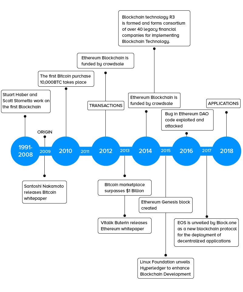 Timeline of DLT's Movement